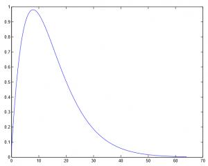 Modulation Transfer Function del HVS. CSF - Contrast Sensitivity Function