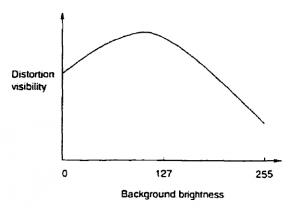 Sensibilidad a las distorsiones por luminancia.