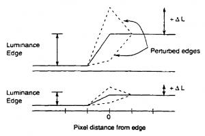 Efectos de Texture (spatial) Masking